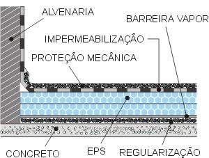 Isolamento termico para laje