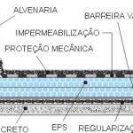 Isopor para isolamento térmico laje